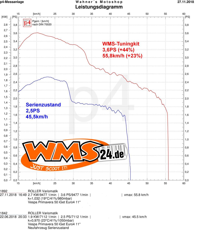 Tuningkit WMS - Vespa Primavera Sprint 50 iGet Euro4 on
